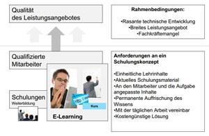 Präsentation zum E-Learning: Ausgangssituation