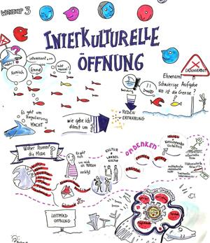 Workshop 3: Interkulturelle Öffnung