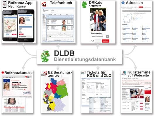 Was leistet die DLDB? - Ihr Browser unterdrückt die Anzeige der Bilder. Bitte Grafiken zulassen oder Bilder anzeigen lassen.