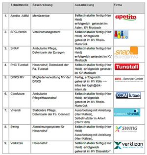 Anbieter Webservice-Schnittstellen