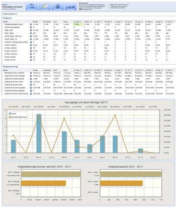 Statistik / Beitragshistorie von Kreisverband und den dazugehörigen Ortsvereinen mit der Prognose