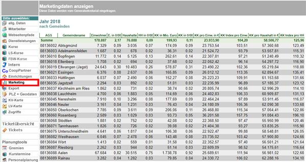 DLDB-Statistik zu Marketingdaten